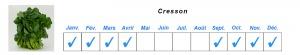 Jardins de la marette - tableau des disponibilités - Cresson