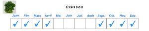 Les Jardins de la marette - Tableau disponibilité - Cresson